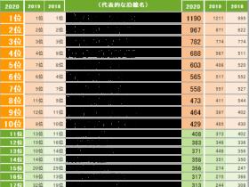 「SUUMO住みたい街ランキング2020 関東版」、「住民に愛されている街ランキング」を新発表 住みたい街ランキング1位は3年連続「横浜」、住民に愛されている街ランキング1位「片瀬江ノ島」2位「馬車道」と住みたい街とは大きく異なる結果に